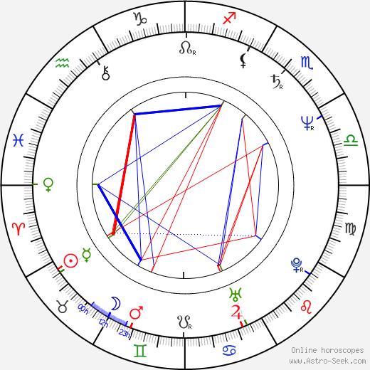 Cristian Dumitrescu birth chart, Cristian Dumitrescu astro natal horoscope, astrology