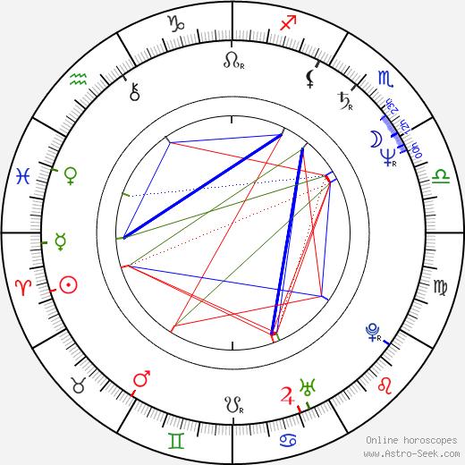 Darryl Cox birth chart, Darryl Cox astro natal horoscope, astrology