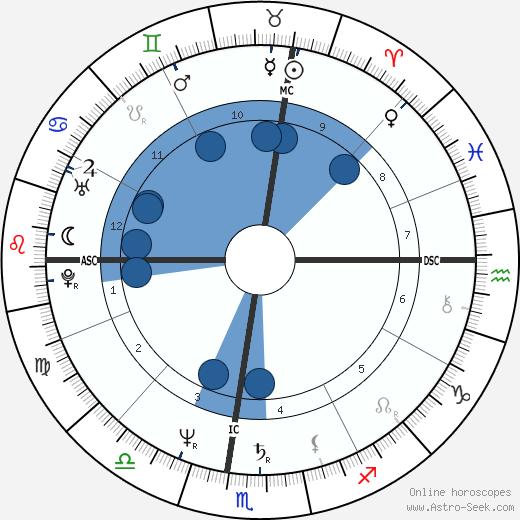 Dimitra Liani wikipedia, horoscope, astrology, instagram