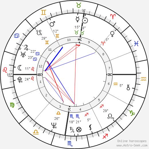 Dimitra Liani birth chart, biography, wikipedia 2020, 2021