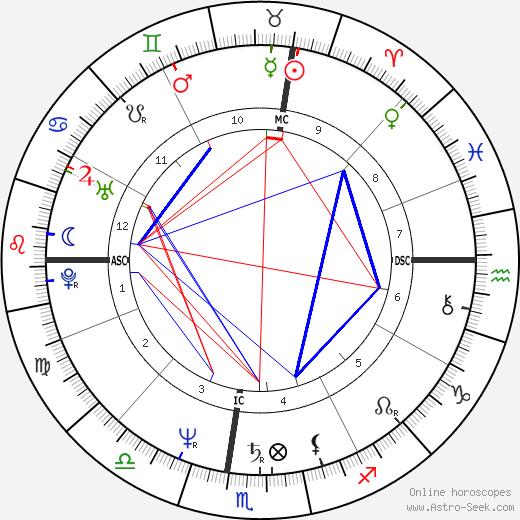 Dimitra Liani birth chart, Dimitra Liani astro natal horoscope, astrology