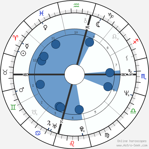 Dodi Fayed wikipedia, horoscope, astrology, instagram