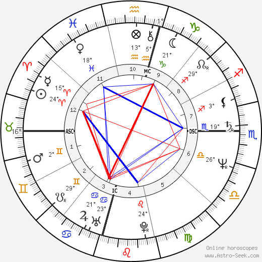 Dodi Fayed birth chart, biography, wikipedia 2019, 2020