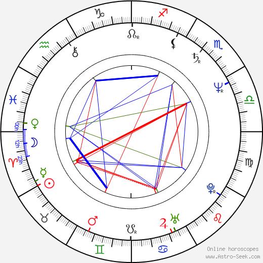 Dody Dorn birth chart, Dody Dorn astro natal horoscope, astrology