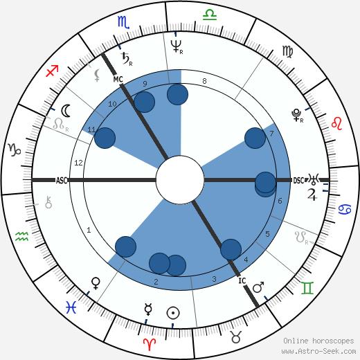 Francis Dannemark wikipedia, horoscope, astrology, instagram