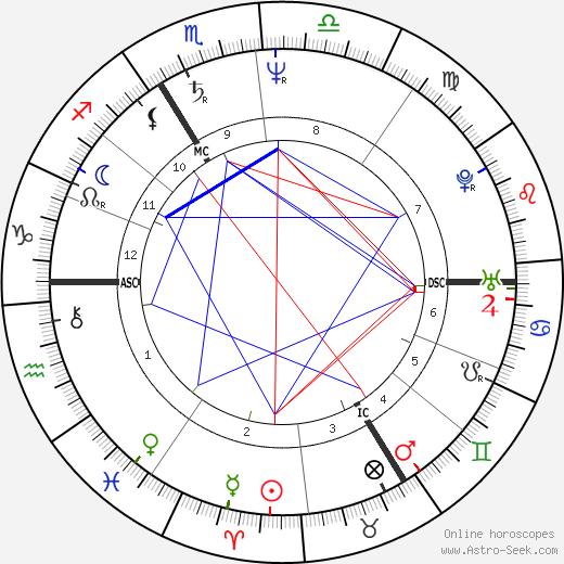 Francis Dannemark tema natale, oroscopo, Francis Dannemark oroscopi gratuiti, astrologia