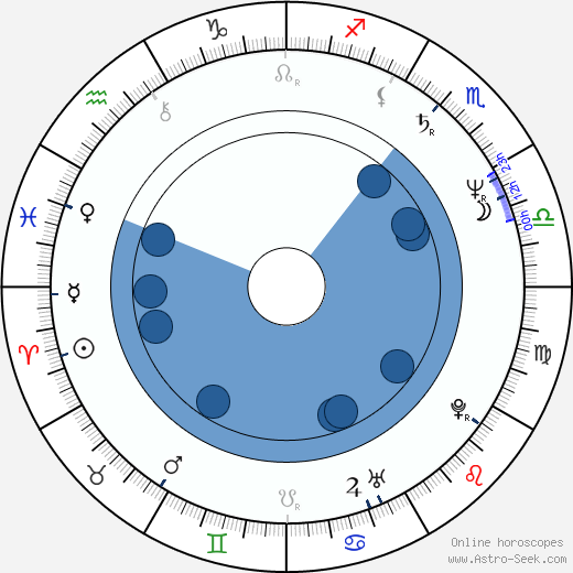 Grace Hightower wikipedia, horoscope, astrology, instagram