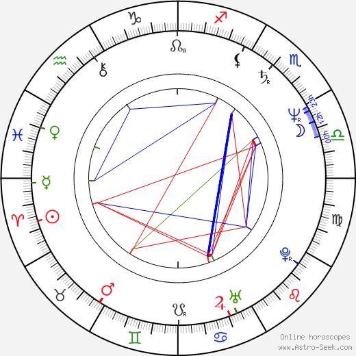 Grace Hightower tema natale, oroscopo, Grace Hightower oroscopi gratuiti, astrologia