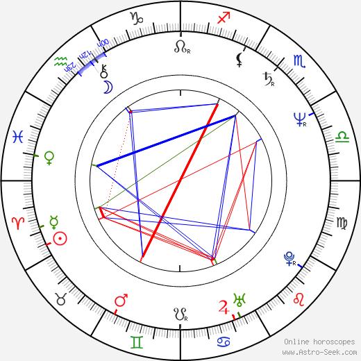 Henri von Luxemburg astro natal birth chart, Henri von Luxemburg horoscope, astrology