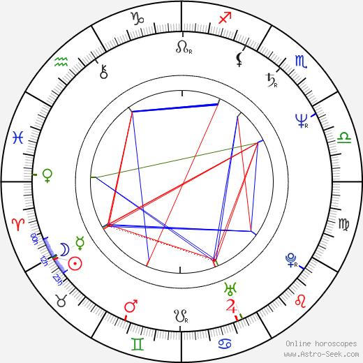 Izabella Trojanowska tema natale, oroscopo, Izabella Trojanowska oroscopi gratuiti, astrologia