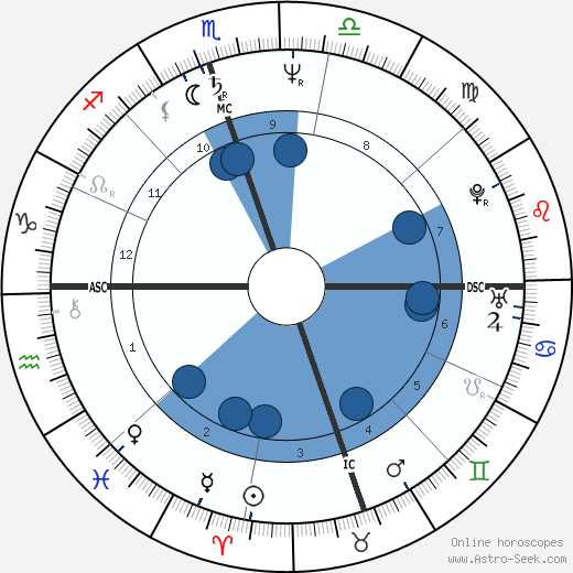 Janet Yelowchan wikipedia, horoscope, astrology, instagram