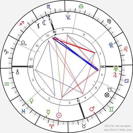 Janet Yelowchan tema natale, oroscopo, Janet Yelowchan oroscopi gratuiti, astrologia