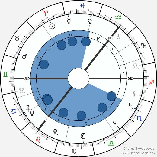 Janice Long wikipedia, horoscope, astrology, instagram
