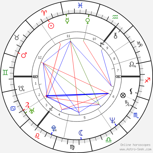 Janice Long день рождения гороскоп, Janice Long Натальная карта онлайн