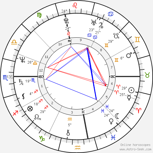 Janis Lasden birth chart, biography, wikipedia 2019, 2020