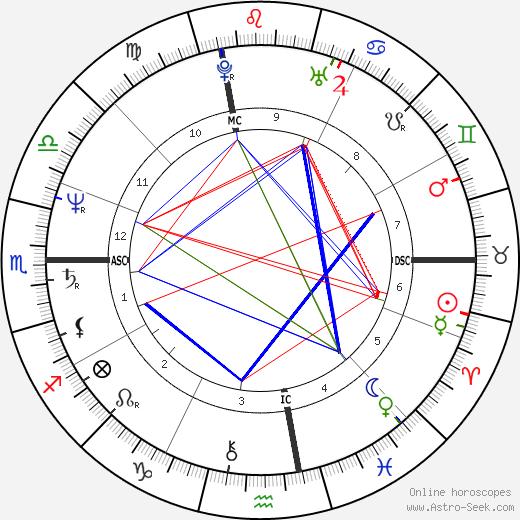 Janis Lasden tema natale, oroscopo, Janis Lasden oroscopi gratuiti, astrologia