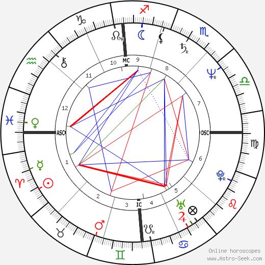 Jean-Louis Aubert tema natale, oroscopo, Jean-Louis Aubert oroscopi gratuiti, astrologia