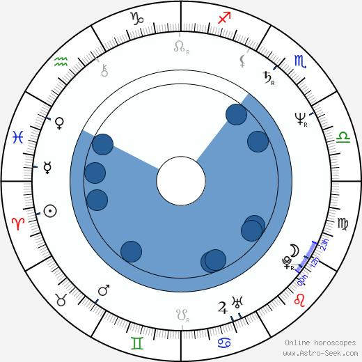 Judie Tzuke wikipedia, horoscope, astrology, instagram