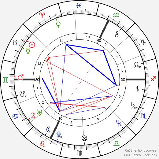 Kate Mulgrew astro natal birth chart, Kate Mulgrew horoscope, astrology