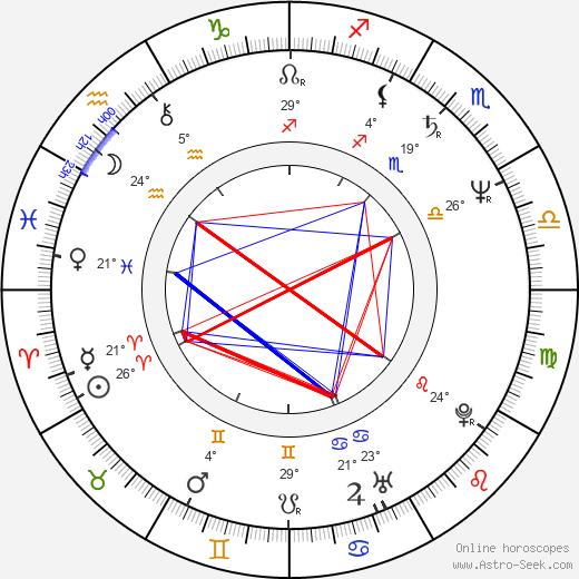 Kristine Sutherland birth chart, biography, wikipedia 2020, 2021