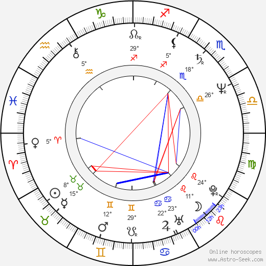 Larisa Udovichenko birth chart, biography, wikipedia 2019, 2020