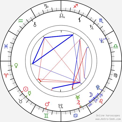 Larisa Udovichenko astro natal birth chart, Larisa Udovichenko horoscope, astrology