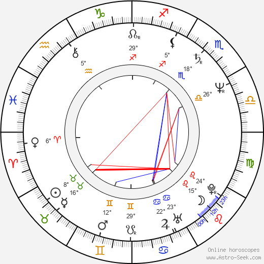 Leslie Jordan birth chart, biography, wikipedia 2020, 2021
