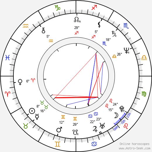 Leslie Jordan birth chart, biography, wikipedia 2018, 2019