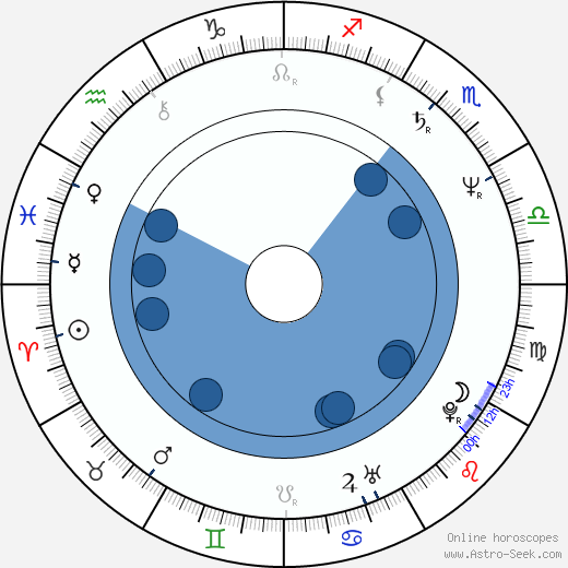 Liana Ceterchi wikipedia, horoscope, astrology, instagram
