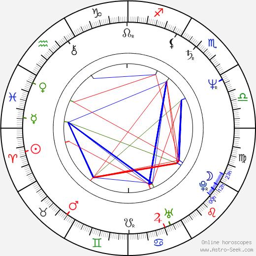 Liana Ceterchi birth chart, Liana Ceterchi astro natal horoscope, astrology