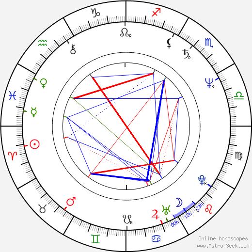 Линда Джо Риццо Linda Jo Rizzo день рождения гороскоп, Linda Jo Rizzo Натальная карта онлайн