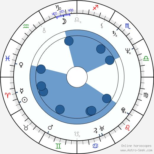 Marie Šandová wikipedia, horoscope, astrology, instagram