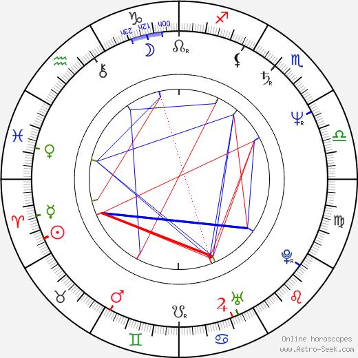 Marie Šandová день рождения гороскоп, Marie Šandová Натальная карта онлайн