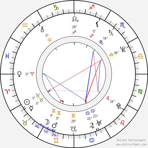 Michael O'Keefe birth chart, biography, wikipedia 2019, 2020