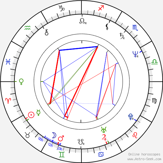 Michael O'Keefe birth chart, Michael O'Keefe astro natal horoscope, astrology