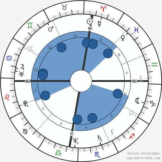 Mohamed Rachid Tika wikipedia, horoscope, astrology, instagram