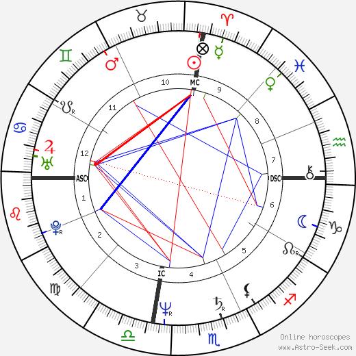 Mohamed Rachid Tika день рождения гороскоп, Mohamed Rachid Tika Натальная карта онлайн