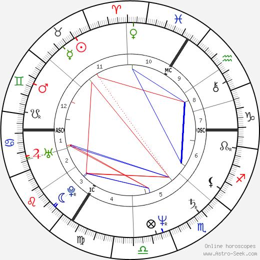 Николя Юло Nicolas Hulot день рождения гороскоп, Nicolas Hulot Натальная карта онлайн