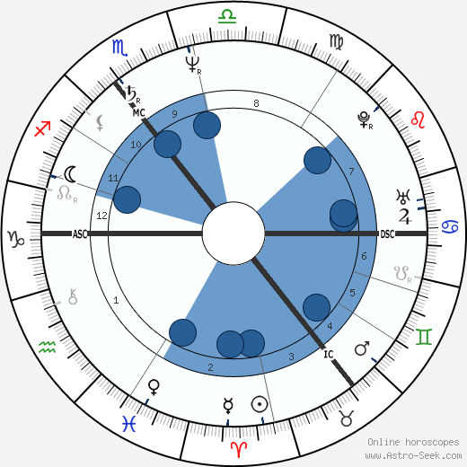 Ole von Beust wikipedia, horoscope, astrology, instagram