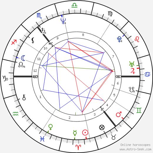 Оле фон Бойст Ole von Beust день рождения гороскоп, Ole von Beust Натальная карта онлайн