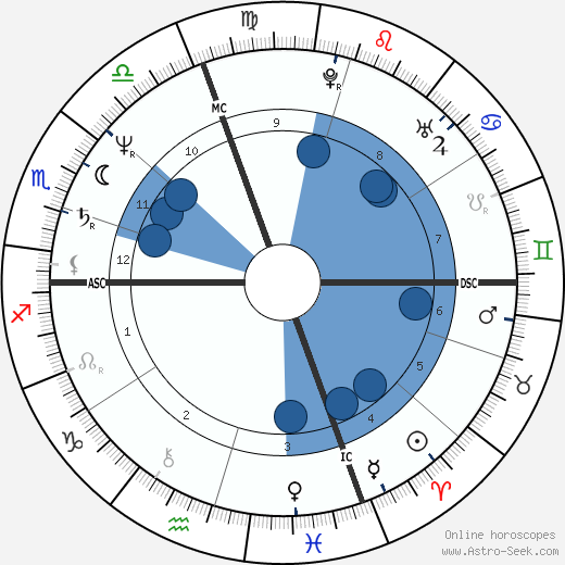 Patrick Mennucci wikipedia, horoscope, astrology, instagram