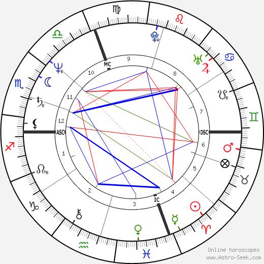 Patrick Mennucci день рождения гороскоп, Patrick Mennucci Натальная карта онлайн