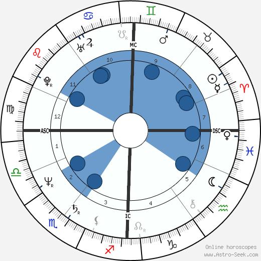 Pete Shelley wikipedia, horoscope, astrology, instagram
