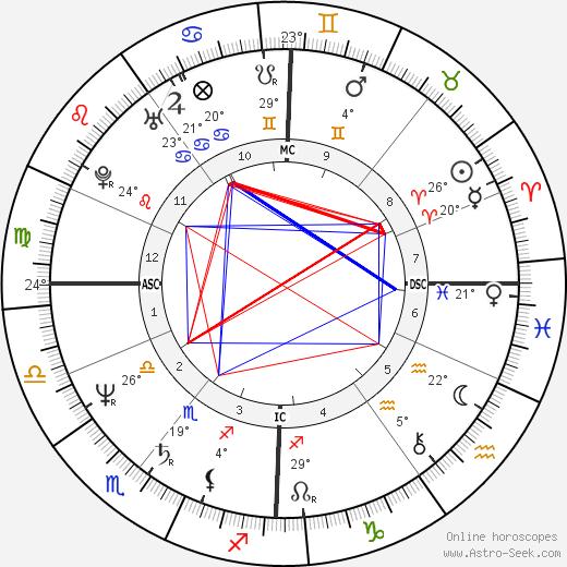 Pete Shelley birth chart, biography, wikipedia 2018, 2019