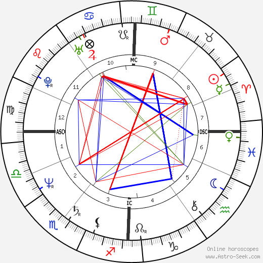 Pete Shelley astro natal birth chart, Pete Shelley horoscope, astrology