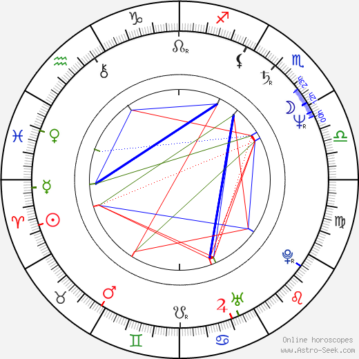 Petr Bratský день рождения гороскоп, Petr Bratský Натальная карта онлайн