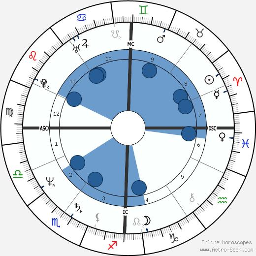 Philippe Lepoivre wikipedia, horoscope, astrology, instagram