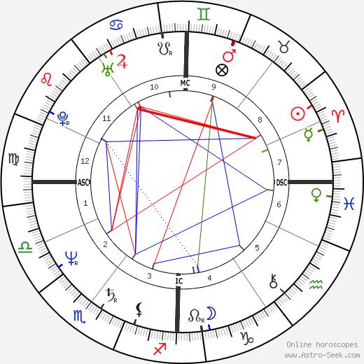 Philippe Lepoivre tema natale, oroscopo, Philippe Lepoivre oroscopi gratuiti, astrologia