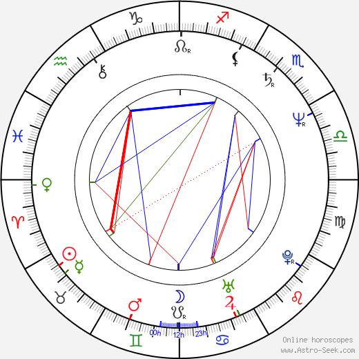 René Bazinet astro natal birth chart, René Bazinet horoscope, astrology