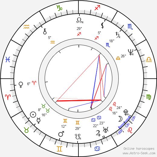 Richard Epcar birth chart, biography, wikipedia 2020, 2021